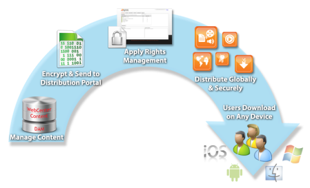 secure content publisher workflow